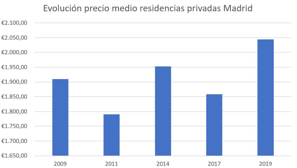 evolucion precios residencias Madrid